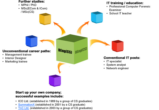 career_path